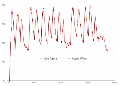 Apple Watch đo nhịp tim có chính xác như máy đo chuyên dụng