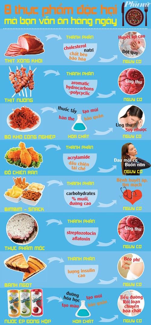 Những nguy hiểm tiềm ẩn từ những thực phẩm bạn ăn hàng ngày